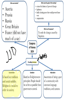 Congress of Vienna Concept Map